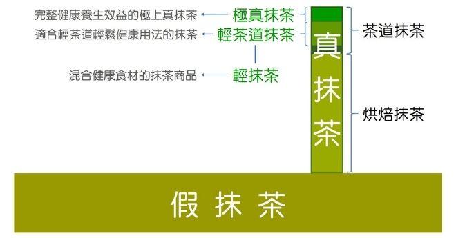 抹茶粉綜合分類圖
