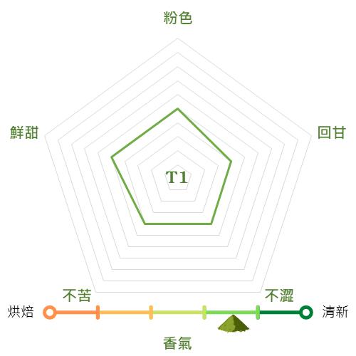 T1 抹茶粉抹茶特性圖
